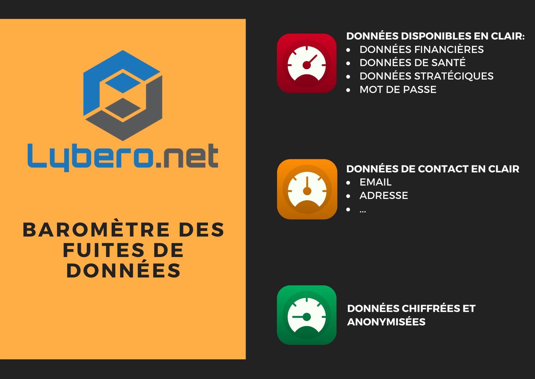 Barometre-des-fuites-de-donnees de lybero.net