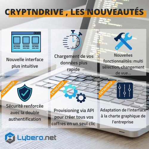 nouvelles fonctionnalités de partage sécurisé CryptnDrive